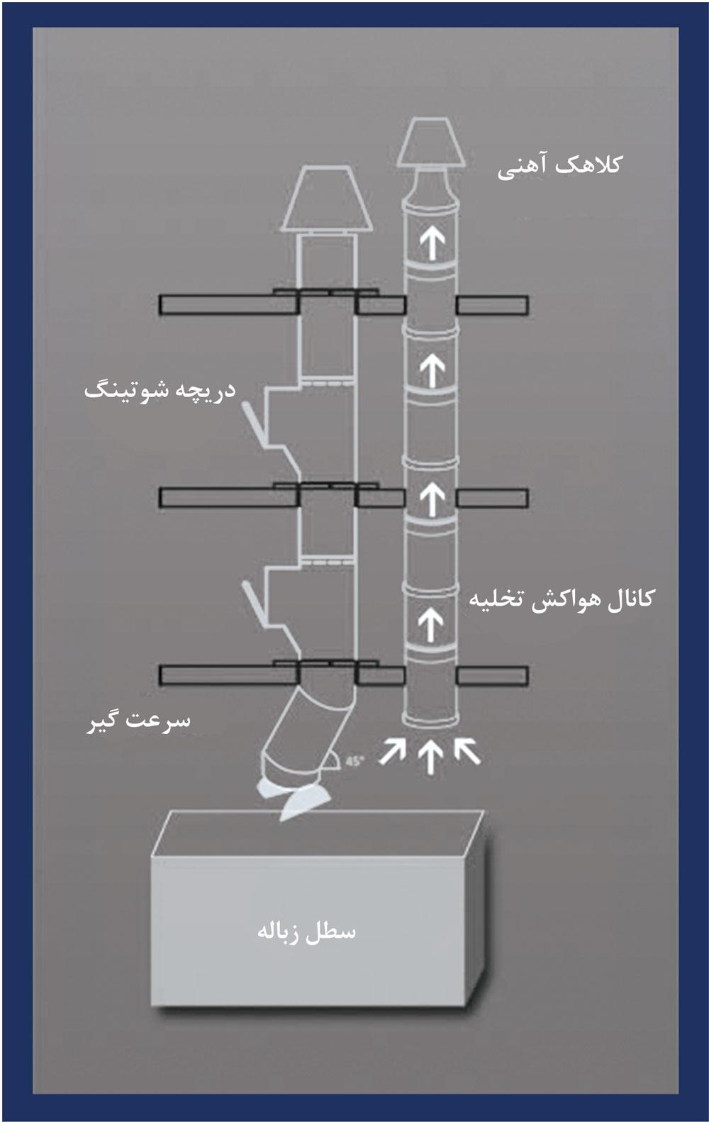 سیستم شوت زباله